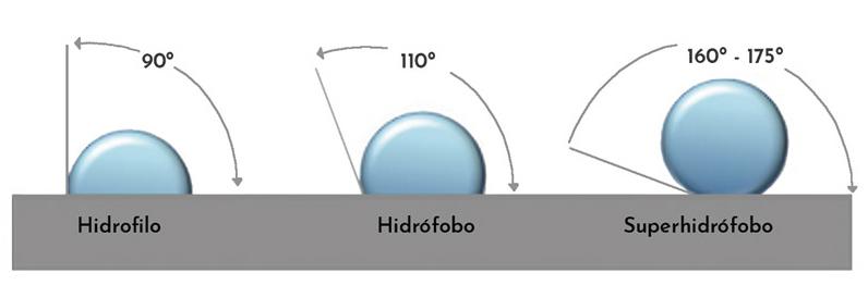 LUFTHOUS - COLCHON SUN SELFCLEAN - COLCHON LUFTHOUS - PRODUCTO LUFTHOUS - DESCANSO - IMPERMEABLE - HIDROFOBO